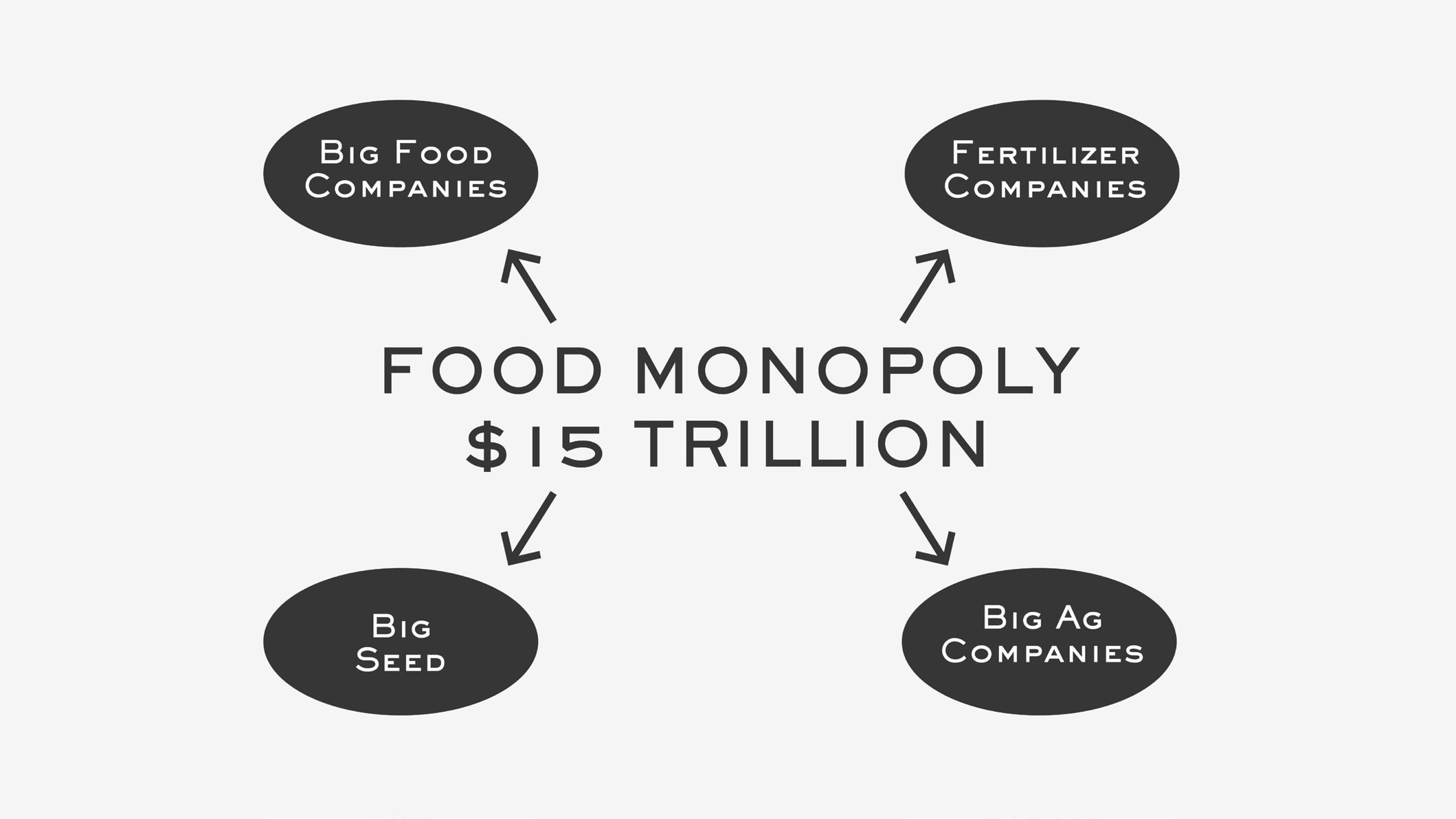 'Food Monopoly $15 Trillion'
