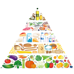 food pyramid guideline of nutrition and diet