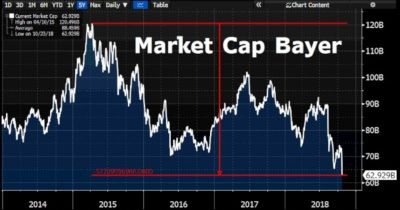 chart from Holger Zschaepitz depicting Bayers stock prices over five years