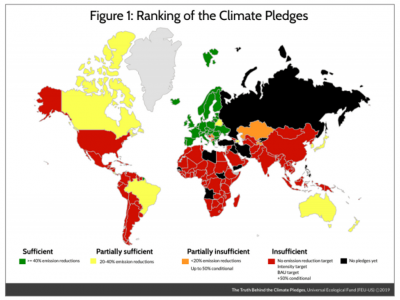 Ranking of the Climate Pledges